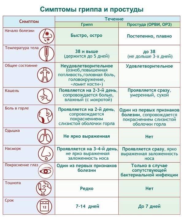 Клинические рекомендации врачей по лечению орви у детей