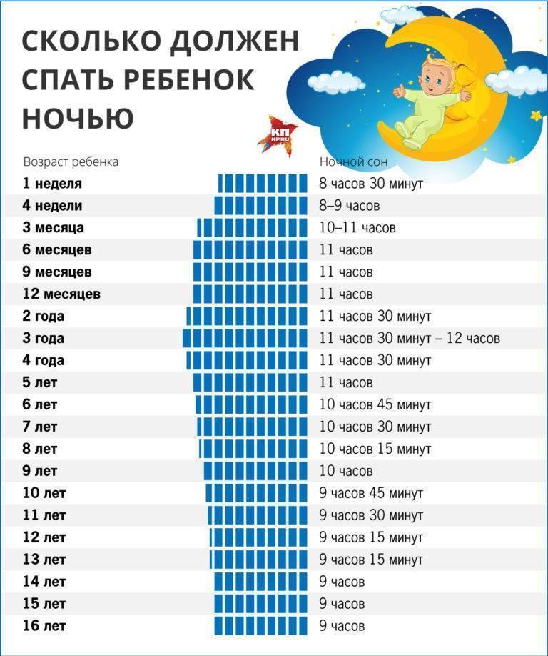 Сколько часов в сутки должны спать новорожденные в первый месяц: днем и ночью