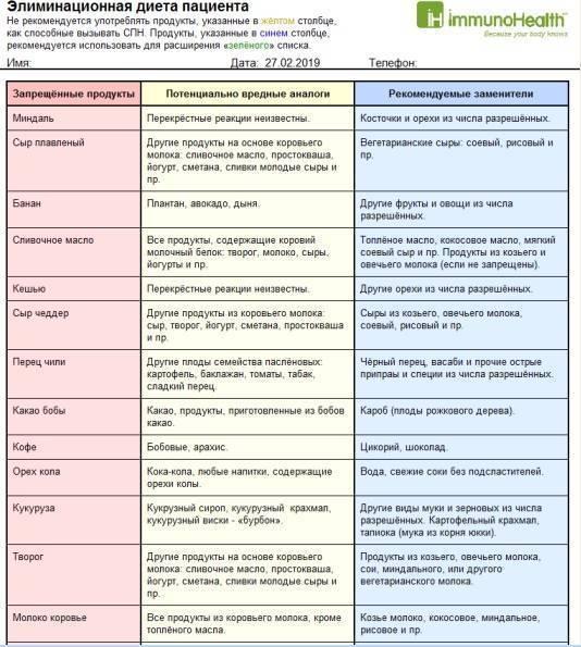 Гипоаллергенная диета для детей: меню, правила, рецепты