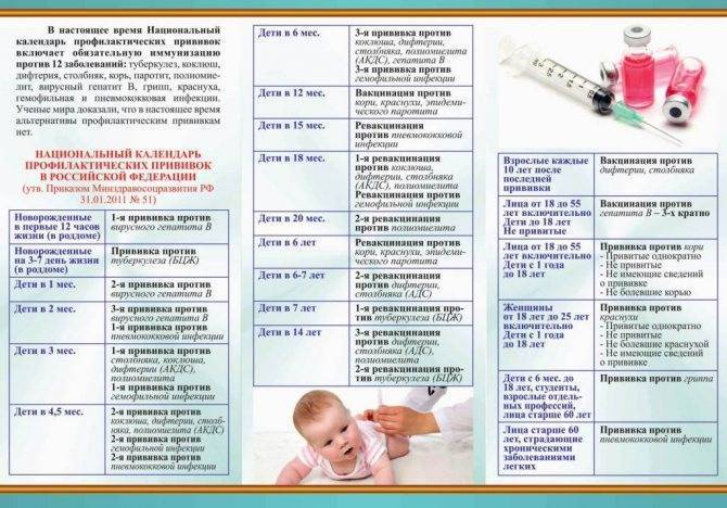Через сколько дней после прививки можно купать ребёнка