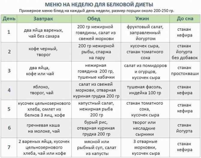 Белковая диета при эко: меню, список продуктов, особенности - dietpick.ru
