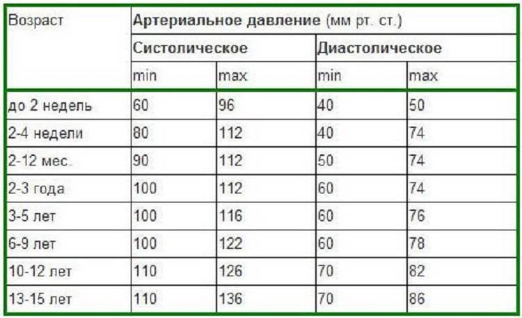 Давление у ребенка 10 лет: норма. таблица давления у детей