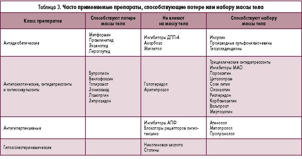 Вопросы, связанные с приемом кок (комбинированных оральных контрацептивов) | москва
