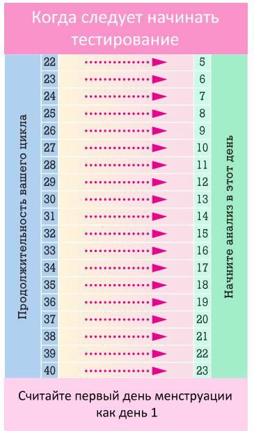 Вторые роды - на какой неделе: статистика рождения мальчиков и девочек у повторнородящих