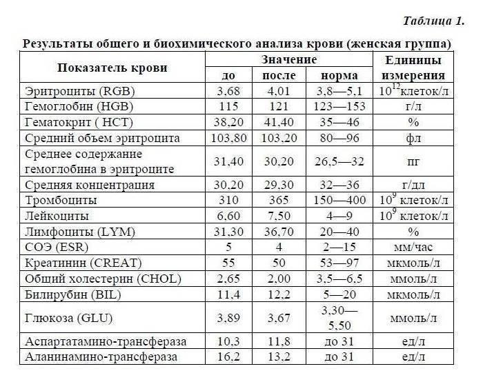 Биохимический анализ крови, нормы: таблица с возрастными нормами результатов развернутого исследования биохимии крови по всем параметрам у мужчин и женщин, взрослых и детей.