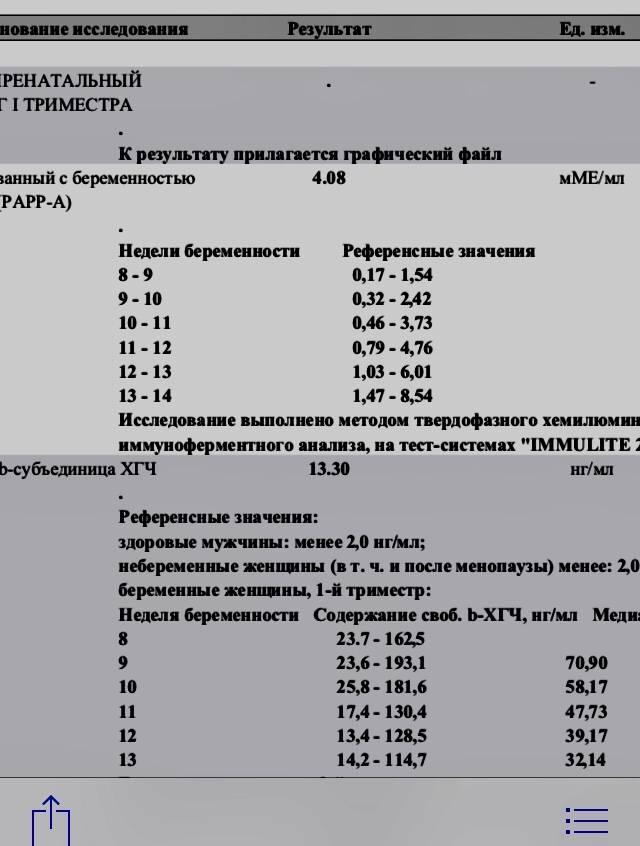 Бета-хорионический гонадотропин свободный, (fhcg) | анализы на eurolab