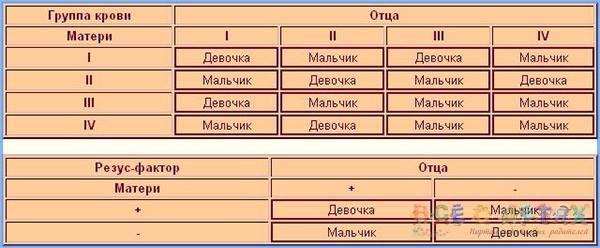 Определение пола ребенка по группе крови родителей: таблица, методы расчета
