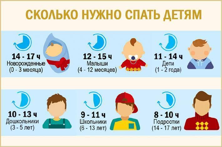 Захочет спать – сам уснет: 4 вредных совета о детском сне. сколько должен спать ребенок