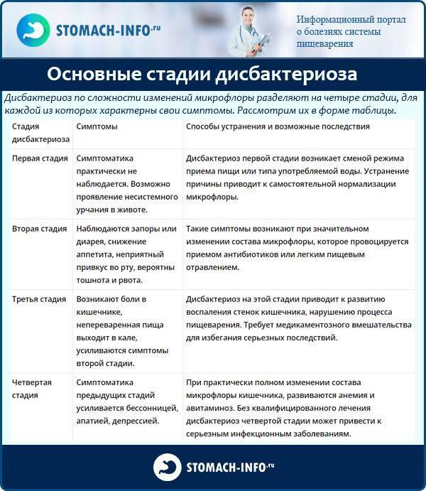 Заболевания языка: симптомы, виды, методы лечения и профилактика