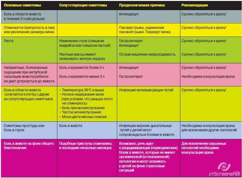 Колит кишечника: симптомы и лечение у взрослых, признаки заболевания острого колита - причины, диагностика и лечение