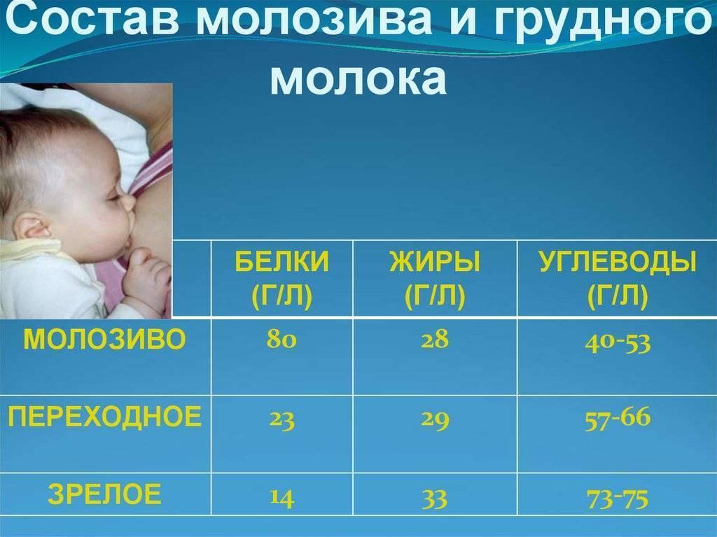 Продолжительности кормления малыша грудью: советы доктора комаровского