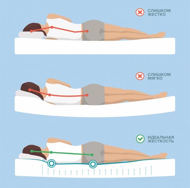 Как выбрать матрас для новорожденного в кроватку. какой матрас лучше для новорожденного?