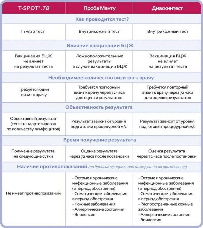 Туберкулинодиагностика (проба манту): что это и для чего?