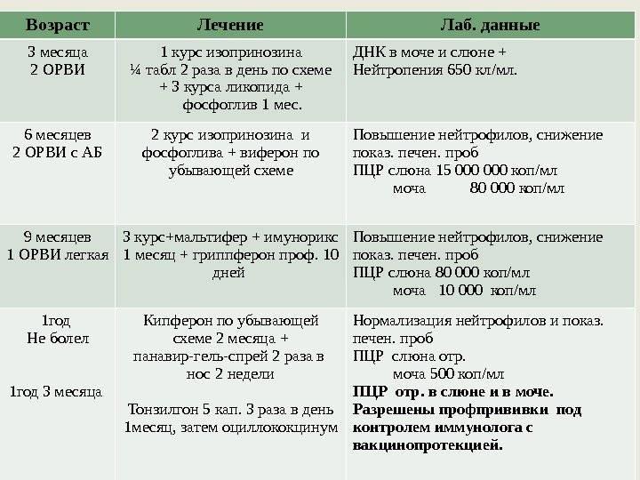Лечение цитомегаловирусной инфекции - медицинский портал eurolab