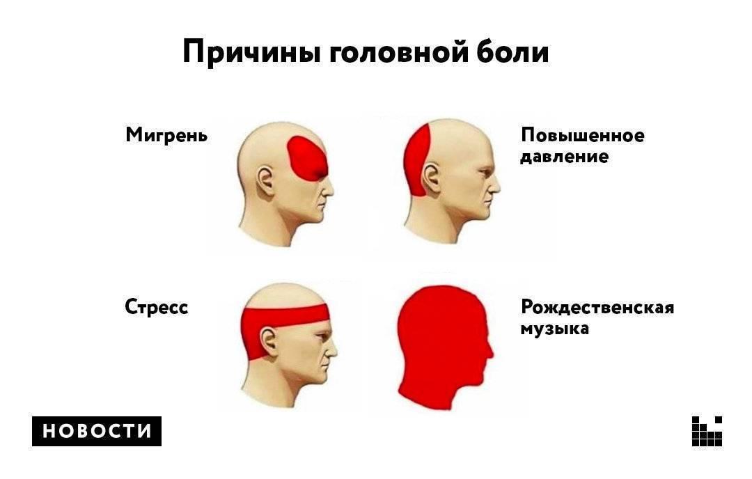 Головная боль в затылке и затылочной части головы: причины и лечение   ким