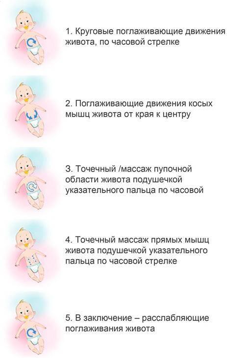 Запоры и колики у грудных детей