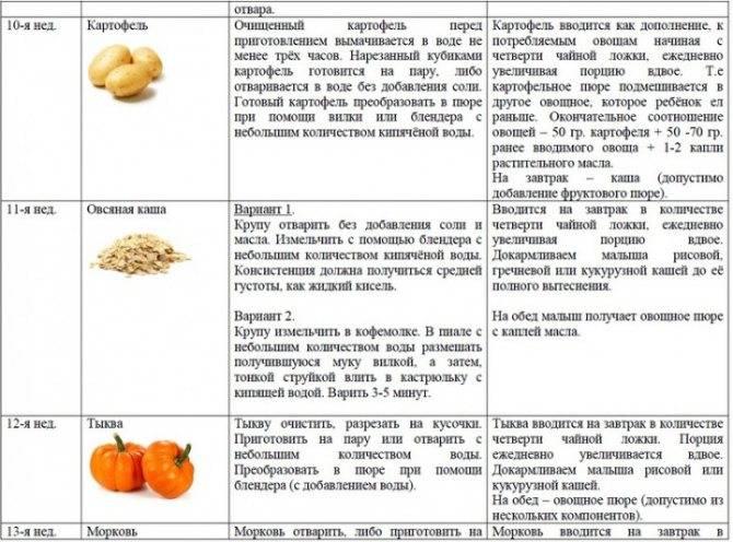 Как вводить прикорм - с чего и когда вводить прикорм - причины, диагностика и лечение