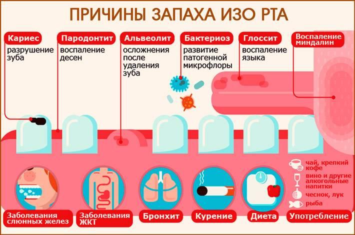 Что вызывает неприятный запах в носу? - medical insider