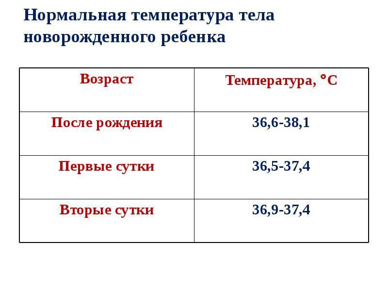 Нормальная температура у грудничка