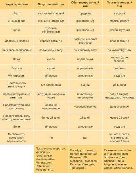 10 преимуществ гормональной контрацепции | университетская клиника