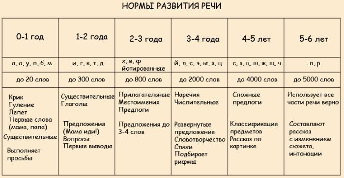 Развитие ребенка от 2 до 3 лет: как развивается рост, речь, навыки, средние показатели – agulife.ru. - agulife.ru