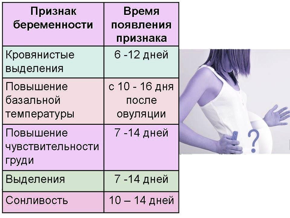 Внематочная беременность: симптомы и признаки – напоправку