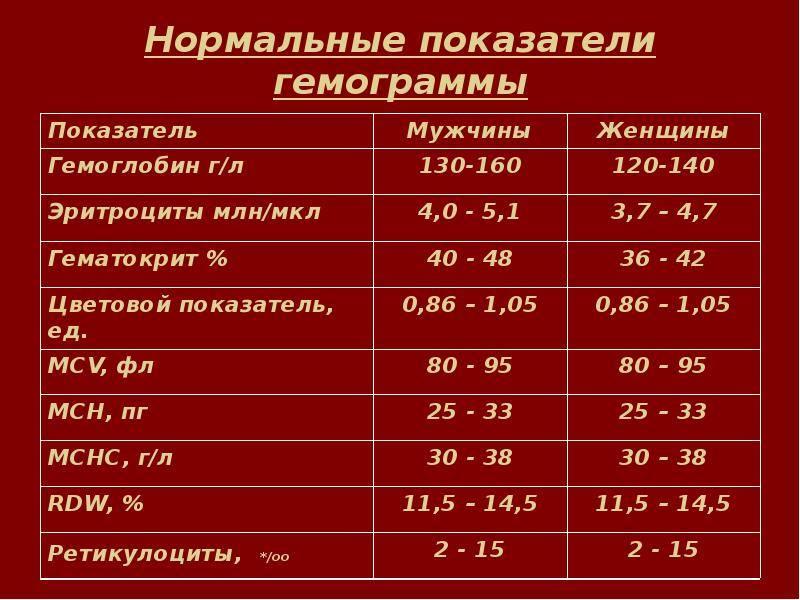 Цветовой показатель крови у ребенка: нормы, причины снижения цпк