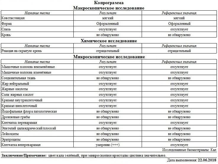 Анализ кала: виды, результаты | университетская клиника