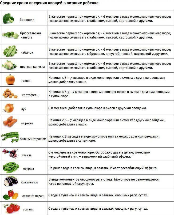 Прикорм с 4, 5 месяцев – какие продукты вводить в первый прикорм, начиная с 4-5 месяцев: таблица