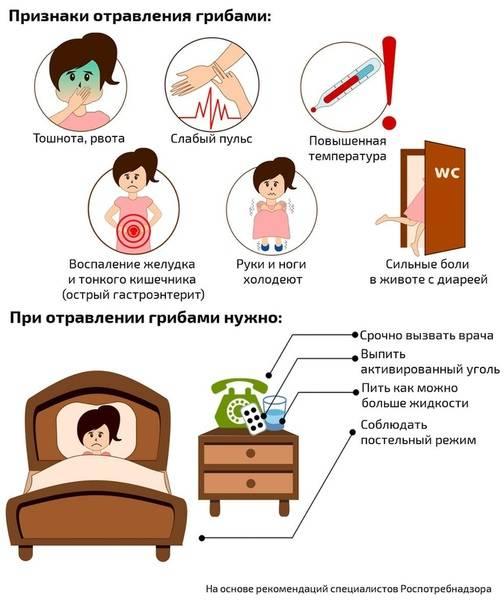 Кишечная инфекция (пищевое отравление)