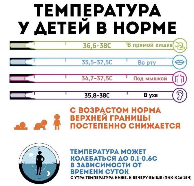 Жаропонижающее средства для детей: когда и какие детские жаропонижающие можно давать | ринза®