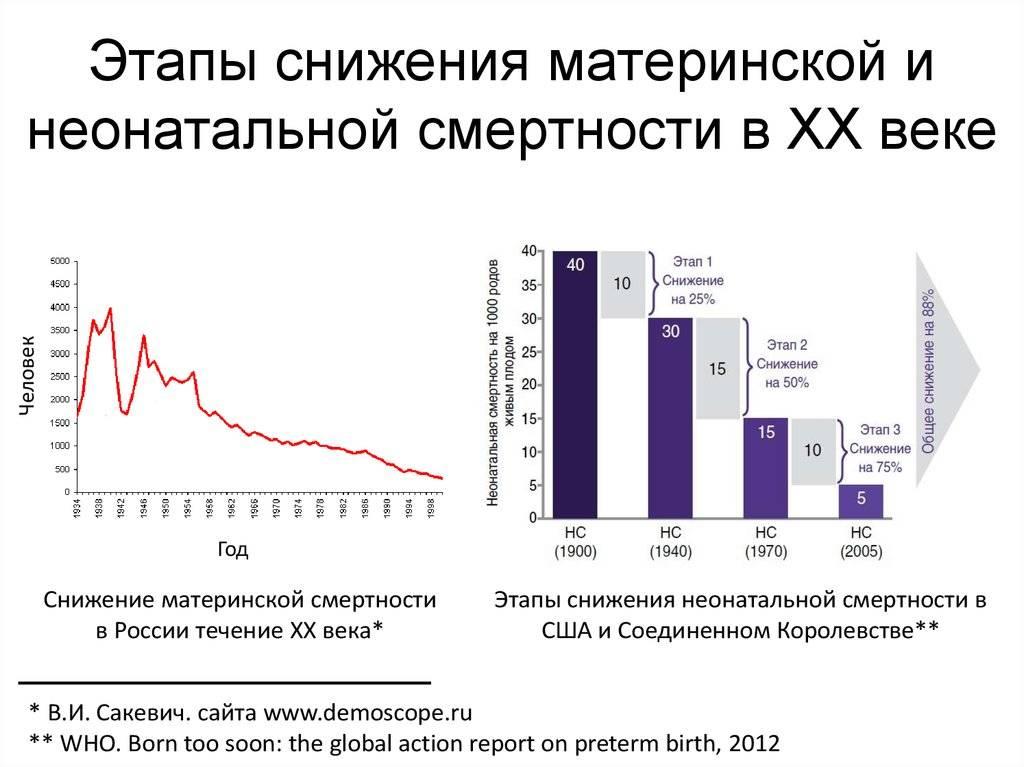 Врачей обвиняют в убийстве ребенка ради статистики. что происходит с младенческой смертностью в россии - новости - 66.ru