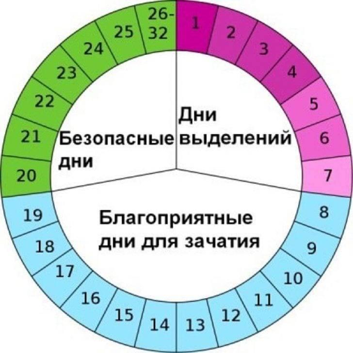 С какого дня считается задержка месячных: как ее правильно рассчитать?