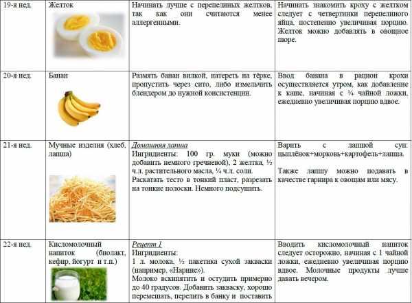Картофельное пюре для грудничка: возраст для прикорма, состав, ингредиенты, пошаговый рецепт с фото, нюансы и секреты приготовления для детей