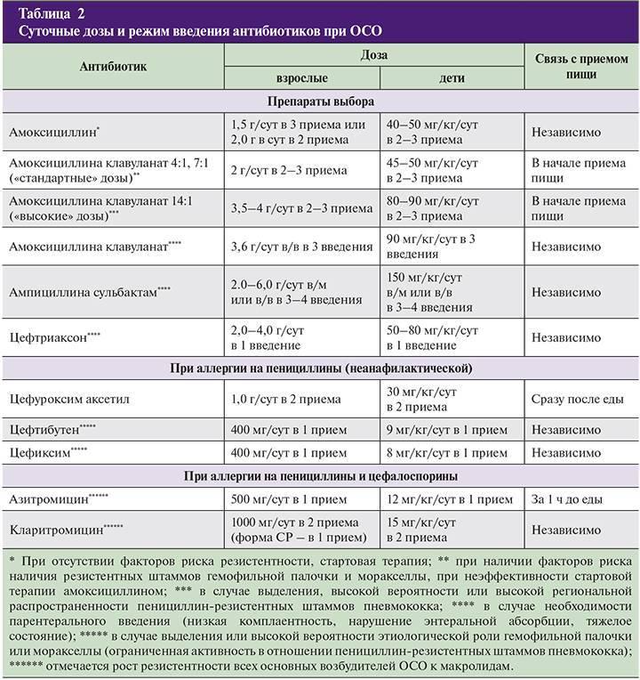 Лекарственная аллергия — схема лечения, диагностика и причины.