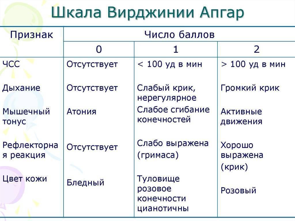 Шкала апгар новорожденных в таблице: подробная расшифровка баллов