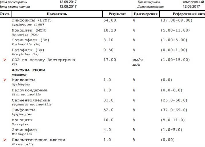 Ревматологическое обследование. анализ крови на уровень мочевой кислоты, ревматоидный фактор и пр.