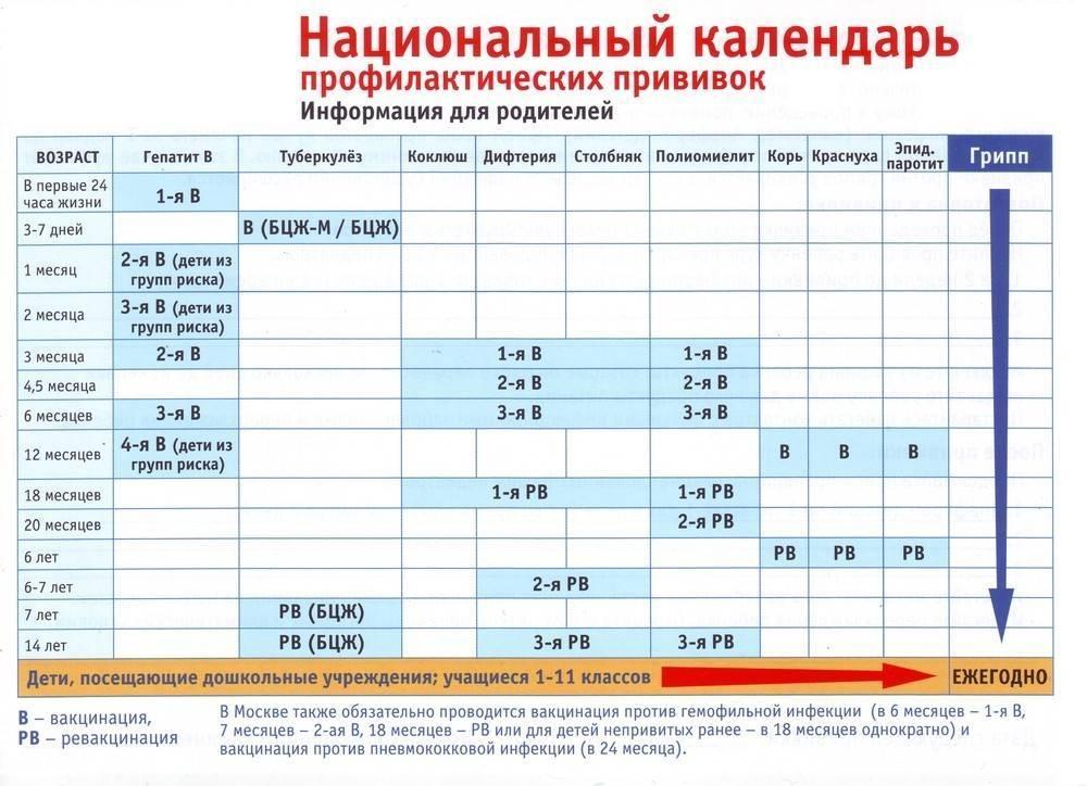 Превенар® 13