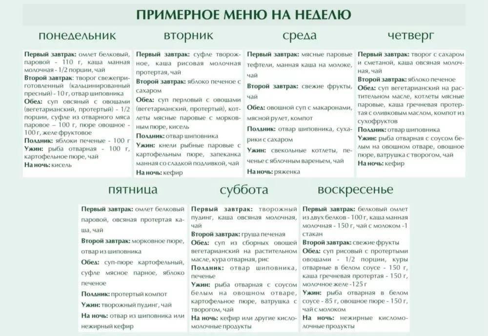 Диета 5 стол: таблица продуктов, меню, что можно и нельзя есть