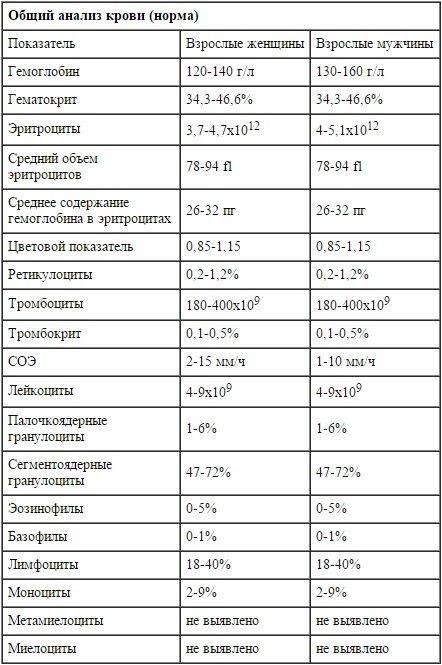 Соэ (скорость оседания эритроцитов) по вестергрену
