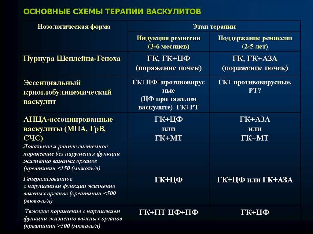 Системные васкулиты у детей - симптомы болезни, профилактика и лечение системных васкулитов у детей, причины заболевания и его диагностика на eurolab