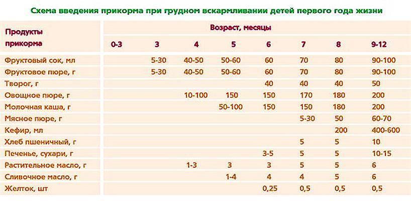 Прикорм ребенка: правила прикормки и таблица введения в рацион малыша различной пищи (115 фото)