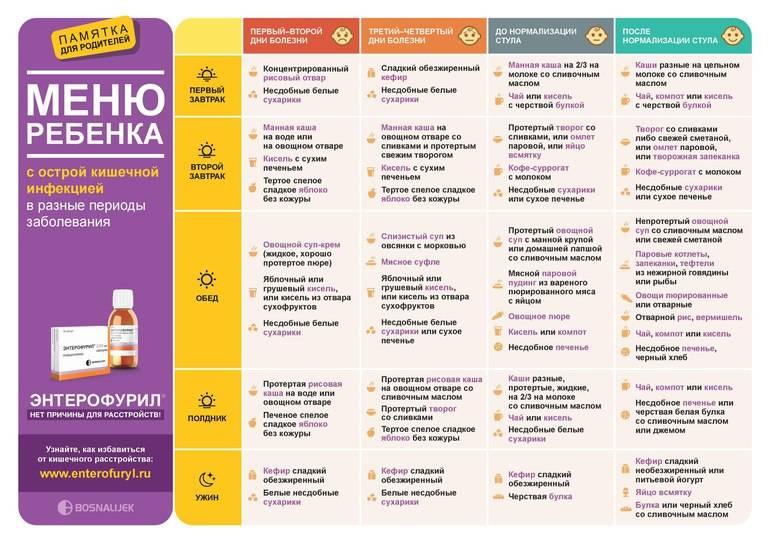Чем кормить ребенка при ротавирусной инфекции: диета и питание, лечение