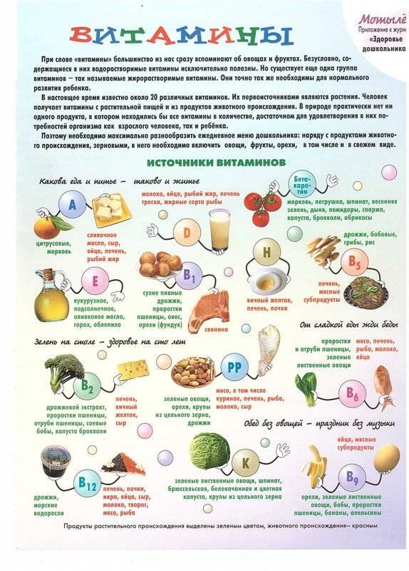 Витамины для подростков: плюсы и минусы, форма выпуска, правила приема, рейтинг лучших