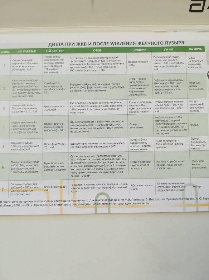 Бесшлаковая диета   компетентно о здоровье на ilive