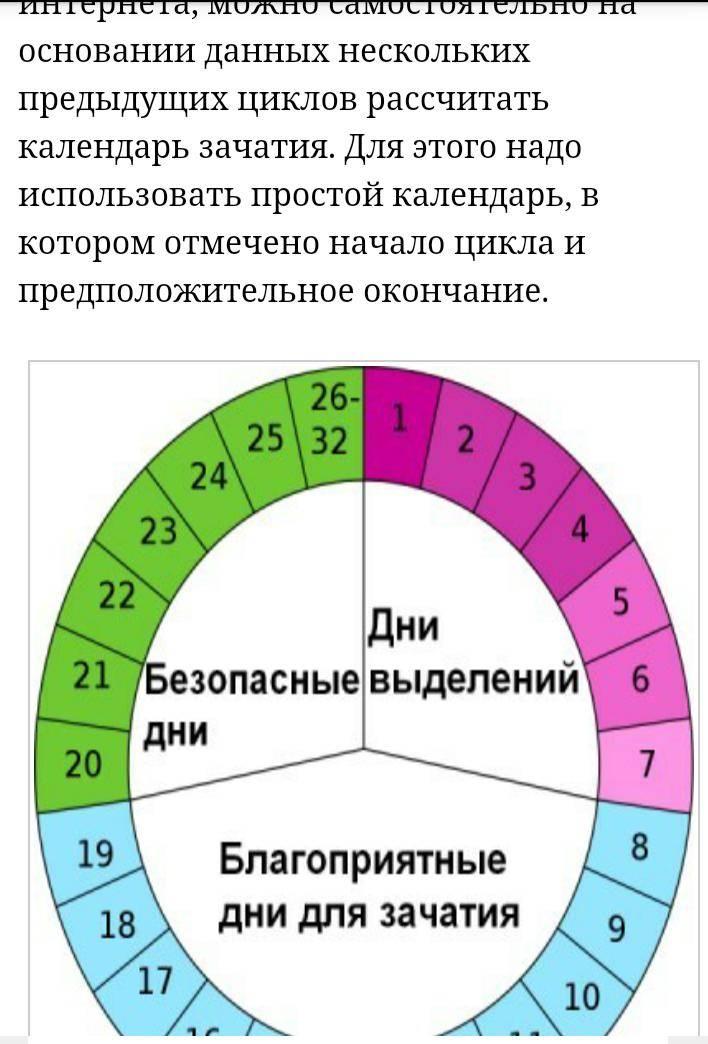 Рассчитать календарь овуляции