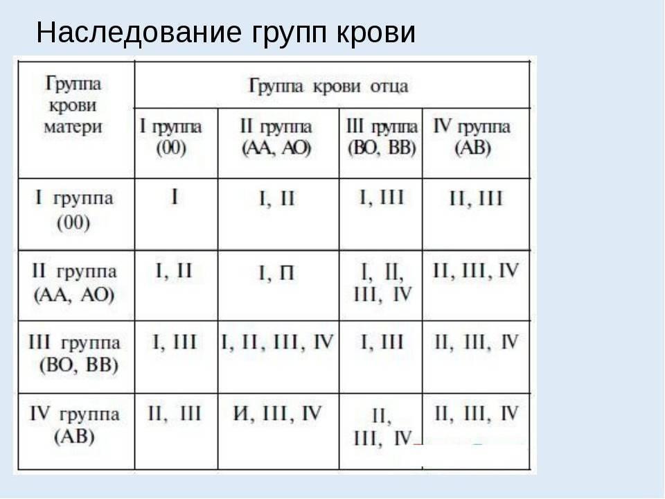 Группа крови ребенка - таблица. определяем по группе крови родителей какая группа крови будет у ребенка. - автор екатерина данилова - журнал женское мнение