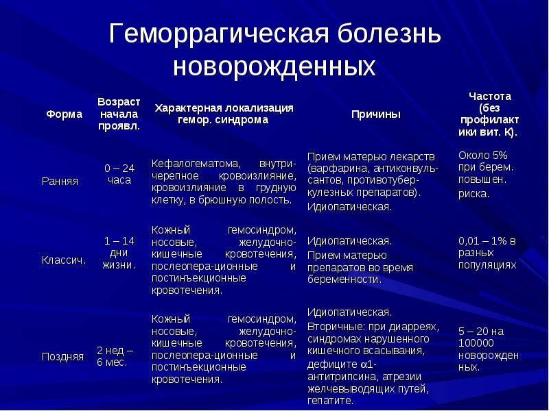 Геморрагическая болезнь новорожденных - симптомы болезни, профилактика и лечение геморрагической болезни новорожденных, причины заболевания и его диагностика на eurolab