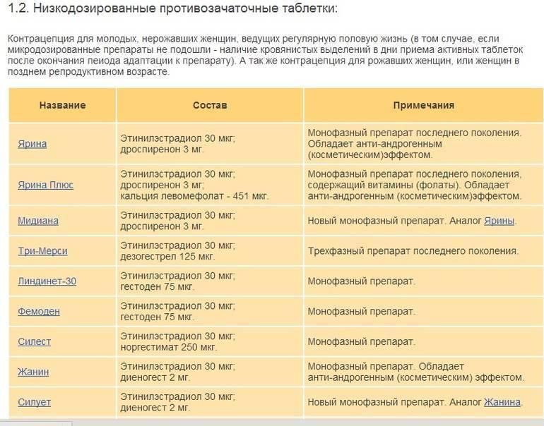 Противозачаточные таблетки - медицинский портал eurolab