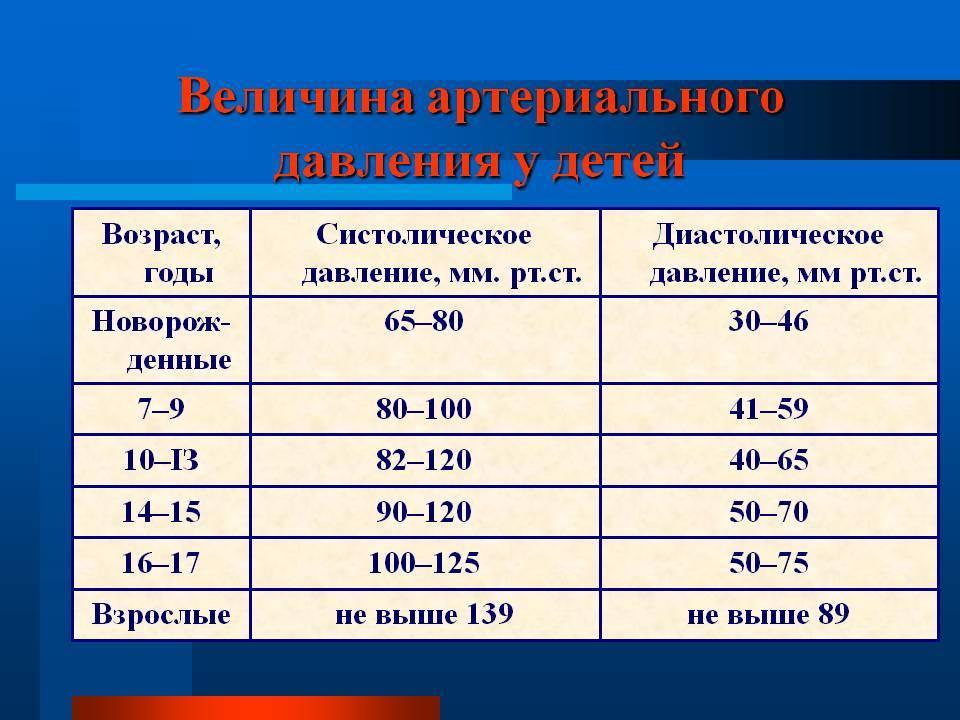 Норма давления у детей: таблица по возрасту, какой должен быть пульс, что делать при повышенном артериальном